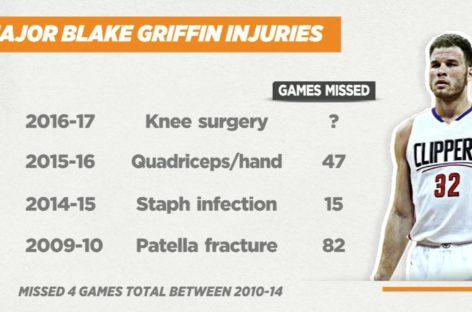 NBA: Czy to czas na transfer Blake'a Griffina?