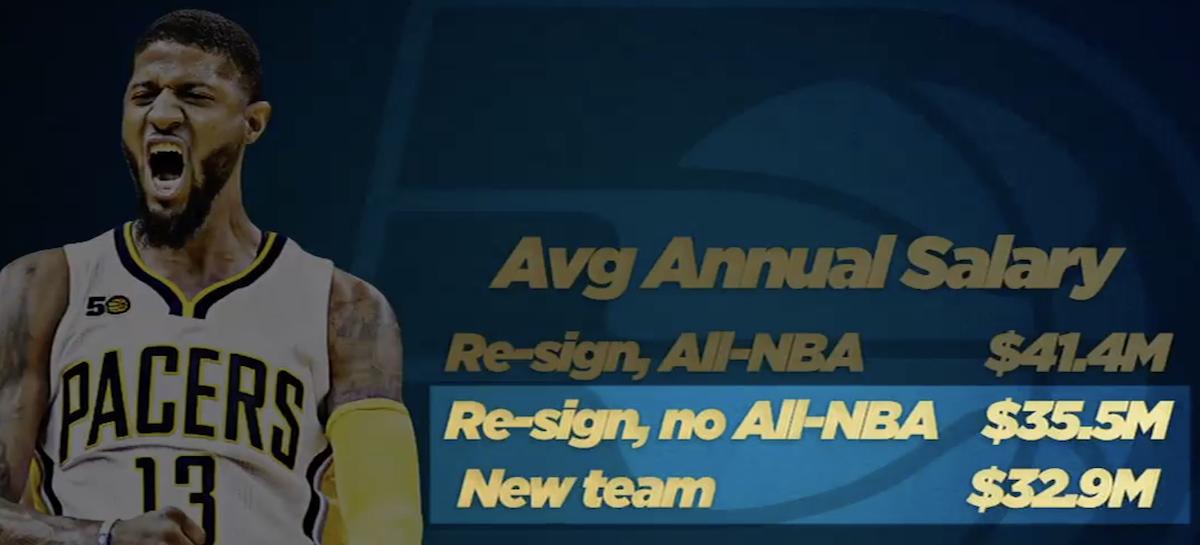 NBA: Kto stracił, kto zyskał na wynikach All-NBA?